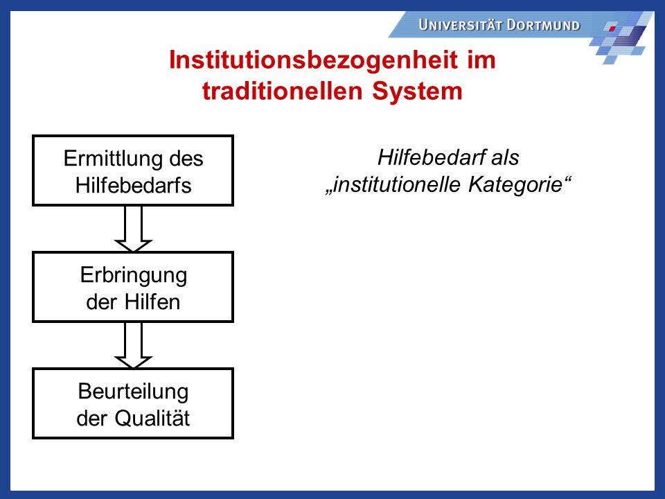 Institutionsbezogenheit im traditionellen System Ermittlung des Hilfebedarfs Erbringung der Hilfen Beurteilung der Qualität Hilfebedarf als institutionelle Kategorie