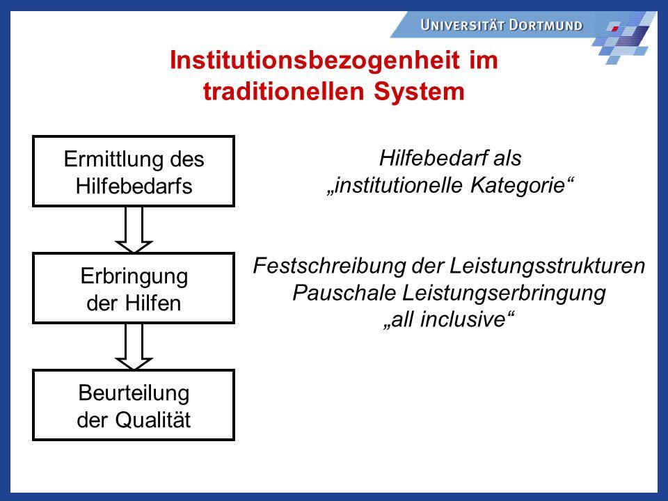Institutionsbezogenheit im traditionellen System Ermittlung des Hilfebedarfs Erbringung der Hilfen Beurteilung der Qualität Hilfebedarf als institutionelle Kategorie Festschreibung der Leistungsstrukturen Pauschale Leistungserbringung all inclusive