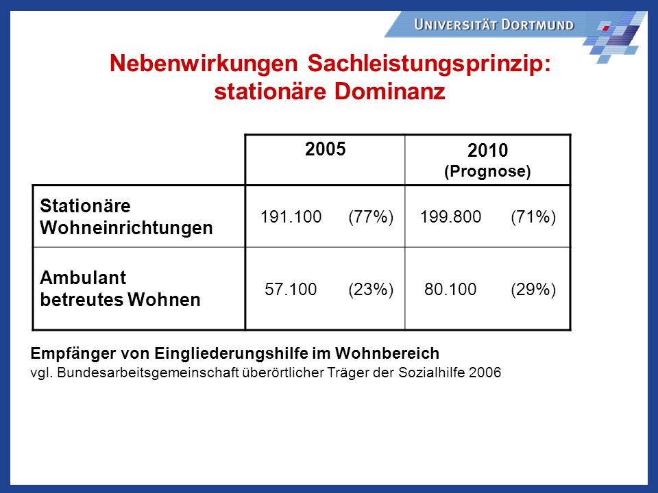 2005 2010 (Prognose) Stationäre Wohneinrichtungen 191.100(77%)199.800(71%) Ambulant betreutes Wohnen 57.100(23%)80.100(29%) Empfänger von Eingliederungshilfe im Wohnbereich vgl.