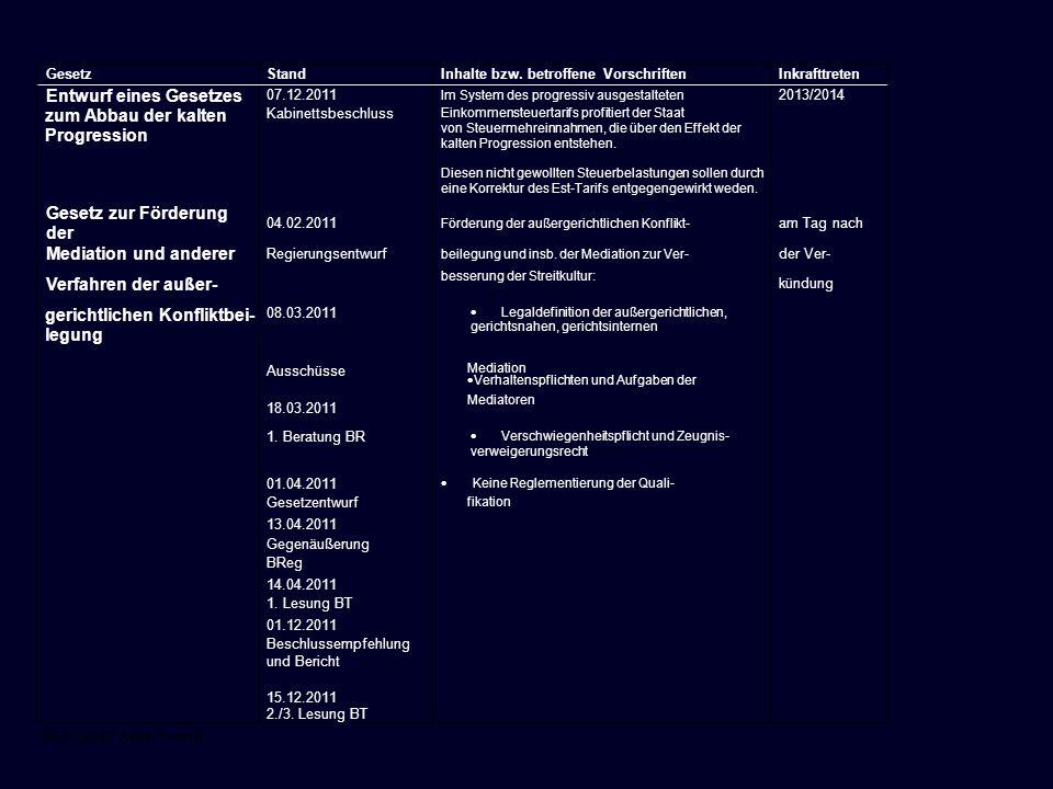 06.01.2012 Seite 3 von 8 GesetzStandInhalte bzw. betroffene VorschriftenInkrafttreten Entwurf eines Gesetzes 07.12.2011 Im System des progressiv ausge
