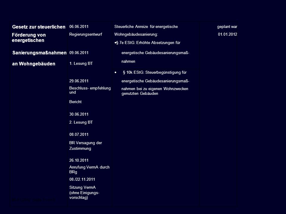 06.01.2012 Seite 3 von 8 Gesetz zur steuerlichen 06.06.2011Steuerliche Anreize für energetischegeplant war Förderung von energetischen Regierungsentwu