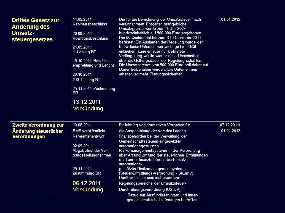 06.01.2012 Seite 7 von 8 Drittes Gesetz zur Änderung des Umsatz- steuergesetzes 14.09.2011 Kabinettsbeschluss 20.09.2011 Koalitionsbeschluss 21.09.201