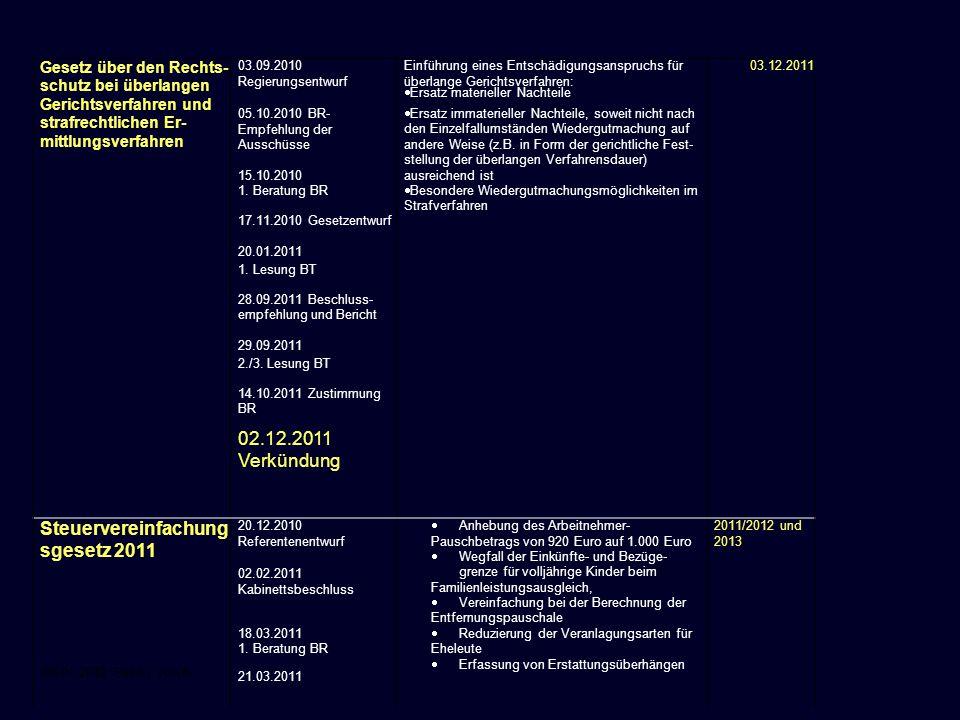 06.01.2012 Seite 8 von 8 Steuervereinfachungs gesetz 2011 Gesetzentwurf 23.03.2011 Gegenäußerung von Sonderausgaben im Jahr des Zuflusses Wegfall der Einbeziehung der ab- geltend besteuerten Kapitaleinkünfte in BRgdie Ermittlung der zumutbaren Belastung und des Spendenabzugsvolumens 25.03.2011 1.