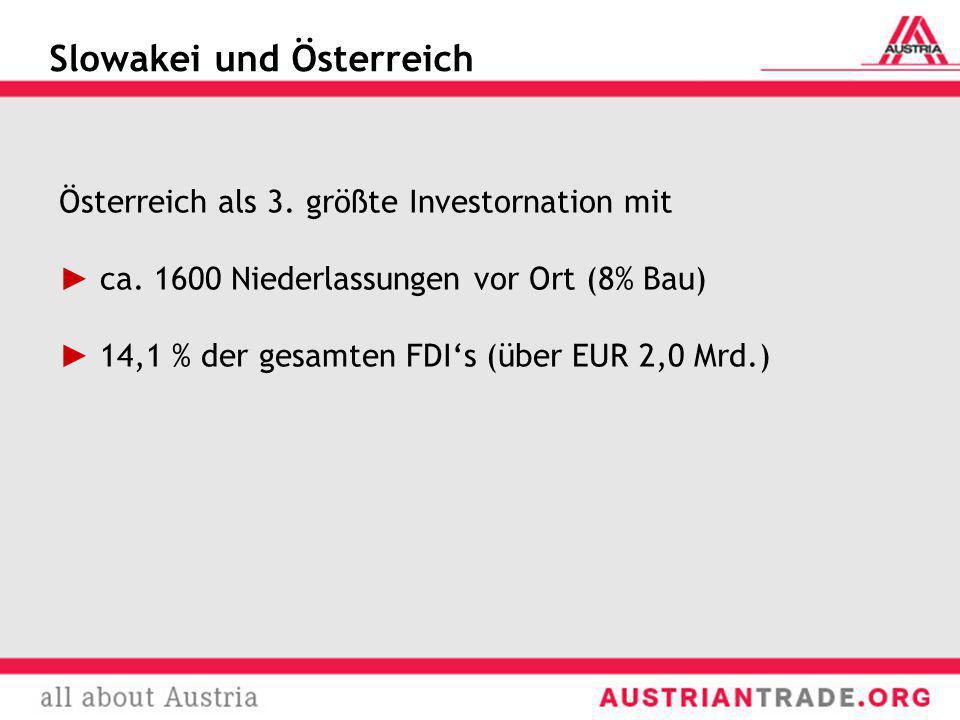 Slowakei und Österreich Österreich als 3. größte Investornation mit ca. 1600 Niederlassungen vor Ort (8% Bau) 14,1 % der gesamten FDIs (über EUR 2,0 M