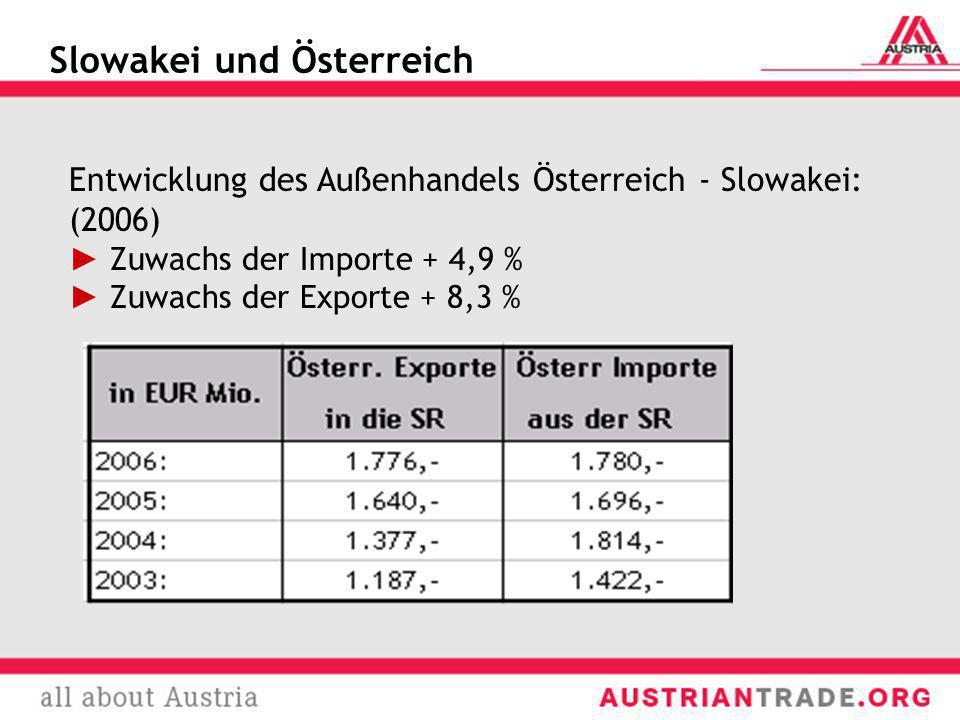 Slowakei und Österreich Entwicklung des Außenhandels Österreich - Slowakei: (2006) Zuwachs der Importe + 4,9 % Zuwachs der Exporte + 8,3 %
