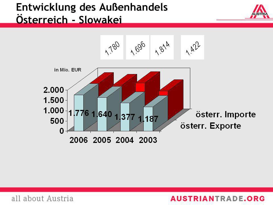 Entwicklung des Außenhandels Österreich - Slowakei