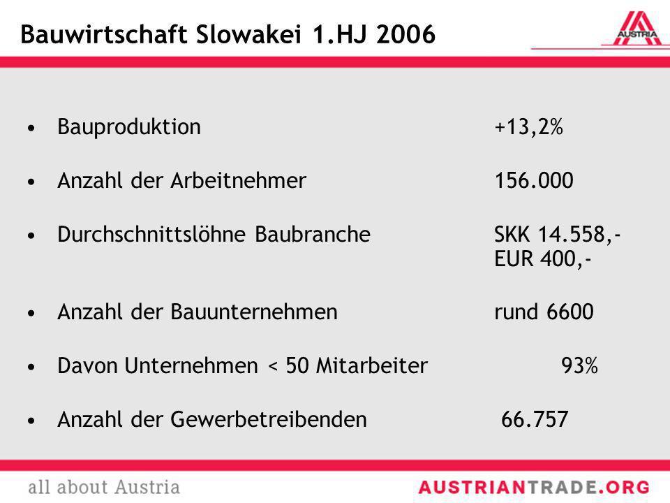 Bauwirtschaft Slowakei 1.HJ 2006 Bauproduktion +13,2% Anzahl der Arbeitnehmer156.000 Durchschnittslöhne BaubrancheSKK 14.558,- EUR 400,- Anzahl der Ba