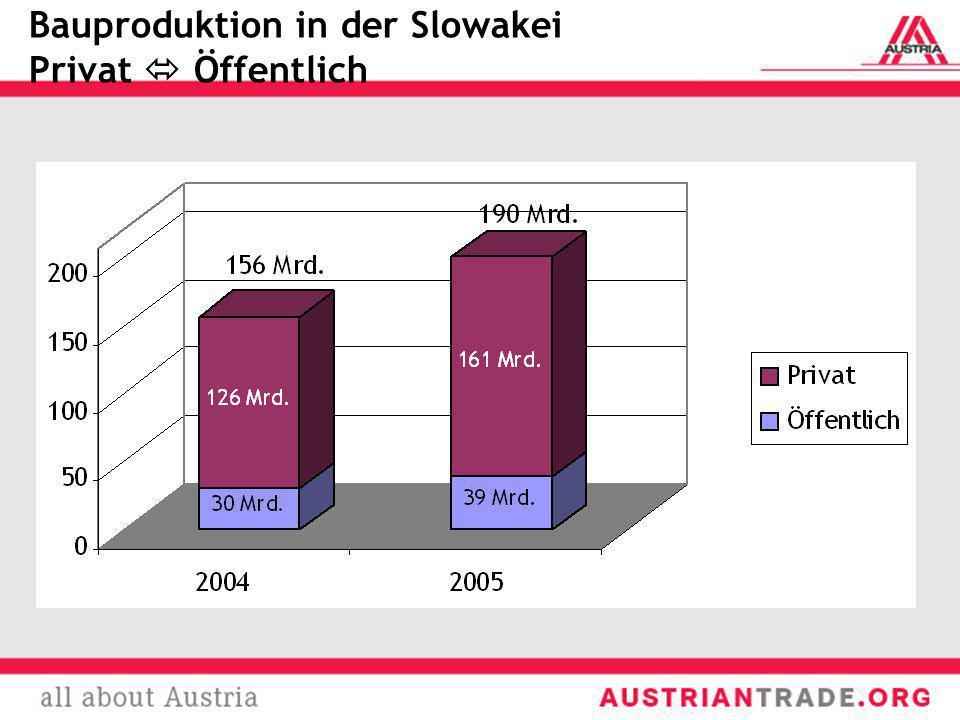 Bauproduktion in der Slowakei Privat Öffentlich