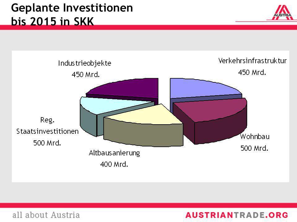 Geplante Investitionen bis 2015 in SKK