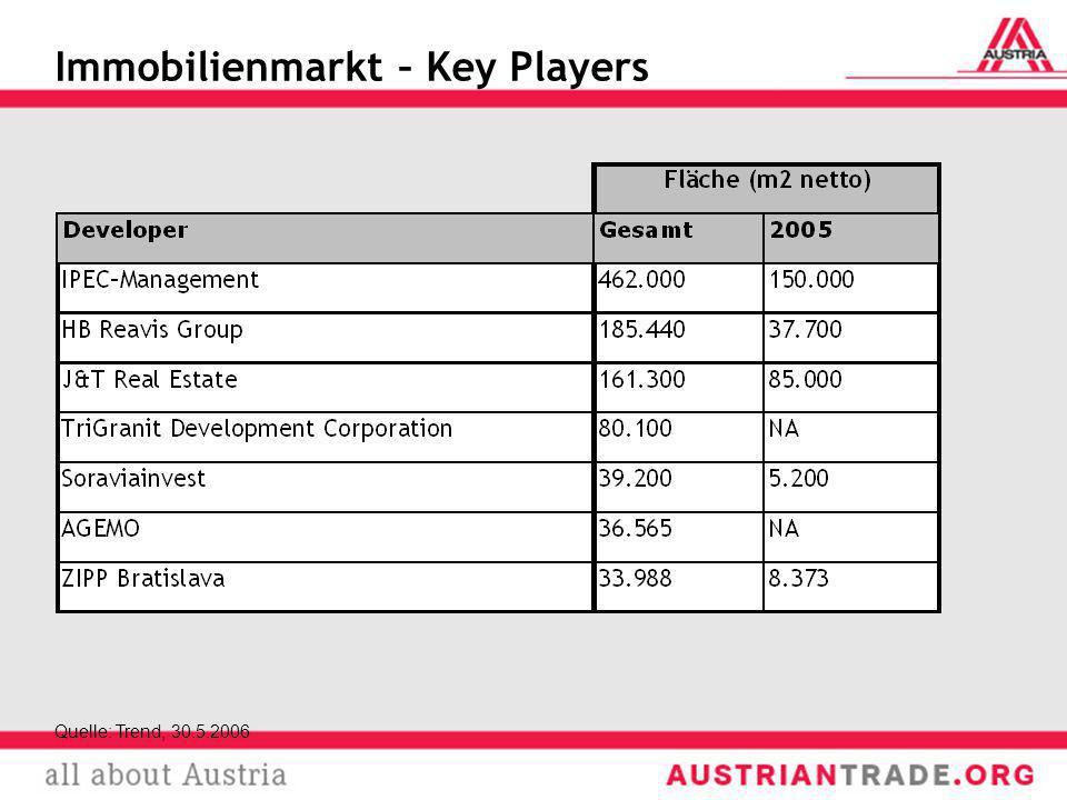 Immobilienmarkt – Key Players Quelle: Trend, 30.5.2006