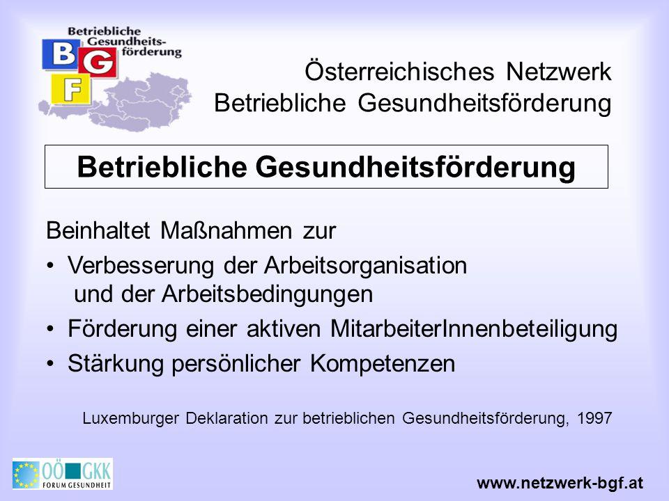 Österreichisches Netzwerk Betriebliche Gesundheitsförderung Nutzen von BGF Arbeitszufriedenheit Motivation Leistung Arbeitsqualität Produktivität www.netzwerk-bgf.at Krankenstände Fluktuation Arbeitsunfälle Betriebsklima Image des Unternehmens für das Unternehmen Daumenregel: ROI = 1:3