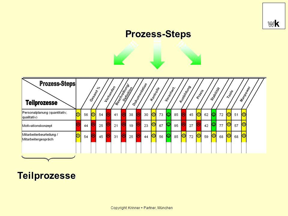 Vorhanden JA NEIN -vorhanden -durchgängig -bekannt -Unterteilung in quantitativ/qualitativ Vorhanden JA NEIN -vorhanden -durchgängig -bekannt -Unterteilung in quantitativ/qualitativ Beschreibung/Definition JA NEIN -präzise -umfassend (alle wesentlichen Punkte) -jedermann zugänglich -angewandt -schriftlich fixiert -up to date Beschreibung/Definition JA NEIN -präzise -umfassend (alle wesentlichen Punkte) -jedermann zugänglich -angewandt -schriftlich fixiert -up to date Mini-Checklisten für Prozess-Steps Copyright: Krinner + Partner, München EDV-unterlegte Auswertung nach Best Practise