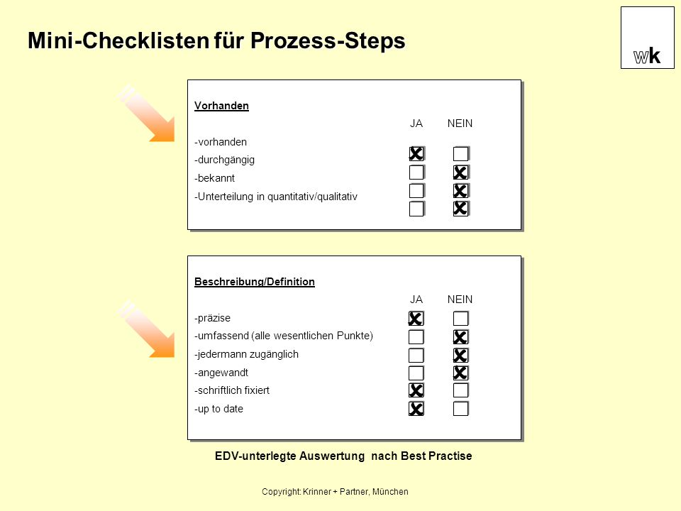 Das Prozessreifemodell Copyright: Krinner + Partner, München 5 = continuously improving 4 = quantitatively controlled 3 = well defined 2 = planed and tracked 1 = performed informally 0 = not performed 0 1 2 3 4 5