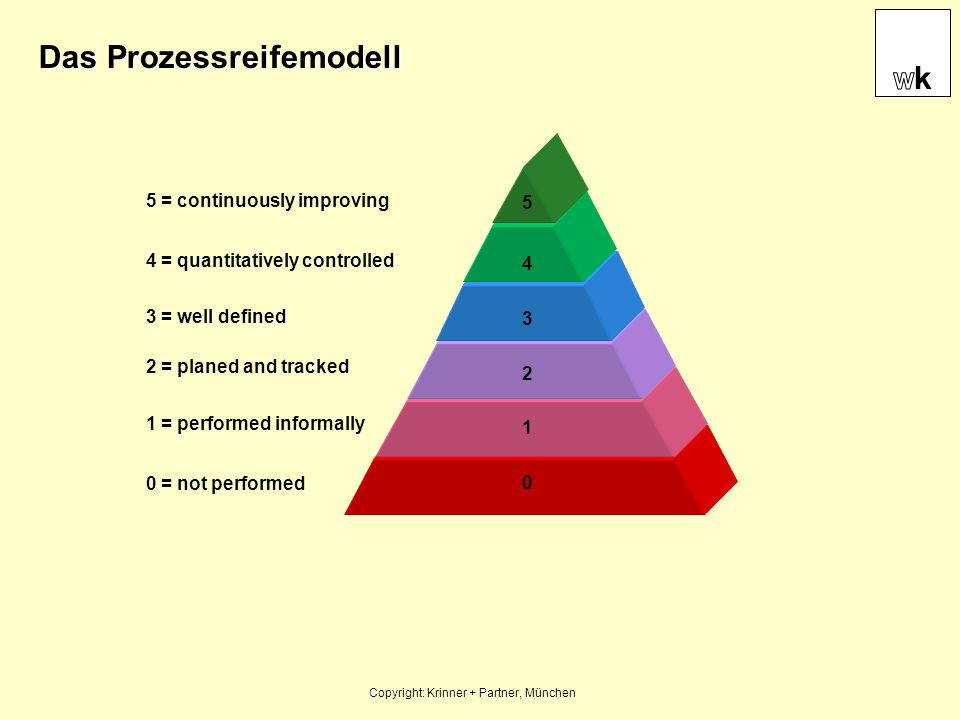 Das Prozessreifemodell Copyright: Krinner + Partner, München 5 = continuously improving 4 = quantitatively controlled 3 = well defined 2 = planed and