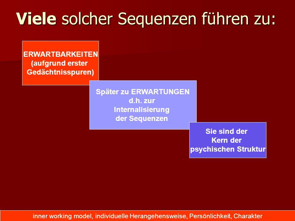 Viele solcher Sequenzen führen zu: ERWARTBARKEITEN (aufgrund erster Gedächtnisspuren) Später zu ERWARTUNGEN d.h. zur Internalisierung der Sequenzen Si