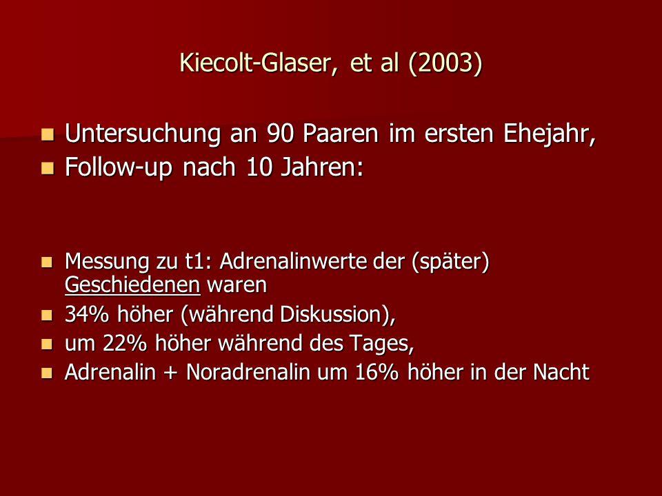 Kiecolt-Glaser, et al (2003) Untersuchung an 90 Paaren im ersten Ehejahr, Untersuchung an 90 Paaren im ersten Ehejahr, Follow-up nach 10 Jahren: Follo