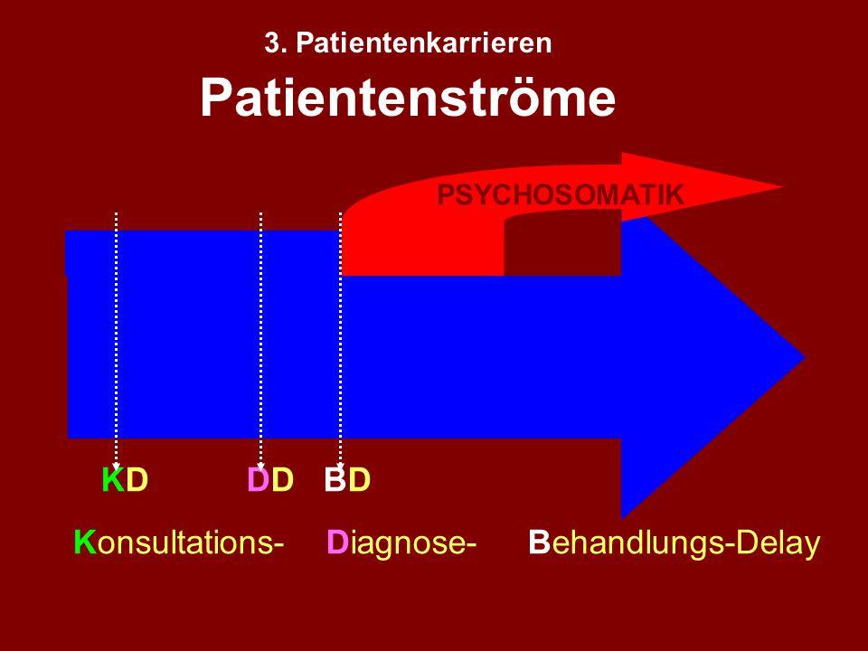 1: Rolle der Psychologie in der Medizin 2. Psychosomatik = Einheit der Person 3. PatientInnenenkarrieren 4. Psychophysiologische Prozesse 5. Arzt/Ärzt