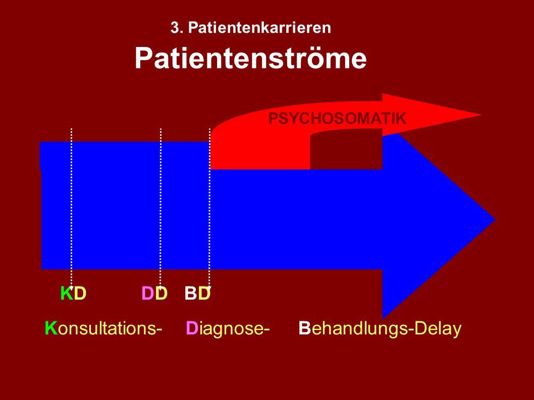 1: Rolle der Psychologie in der Medizin 2. Psychosomatik = Einheit der Person 3. PatientInnen karrieren 4. Psychophysiologische Prozesse 5. Arzt/Ärzti