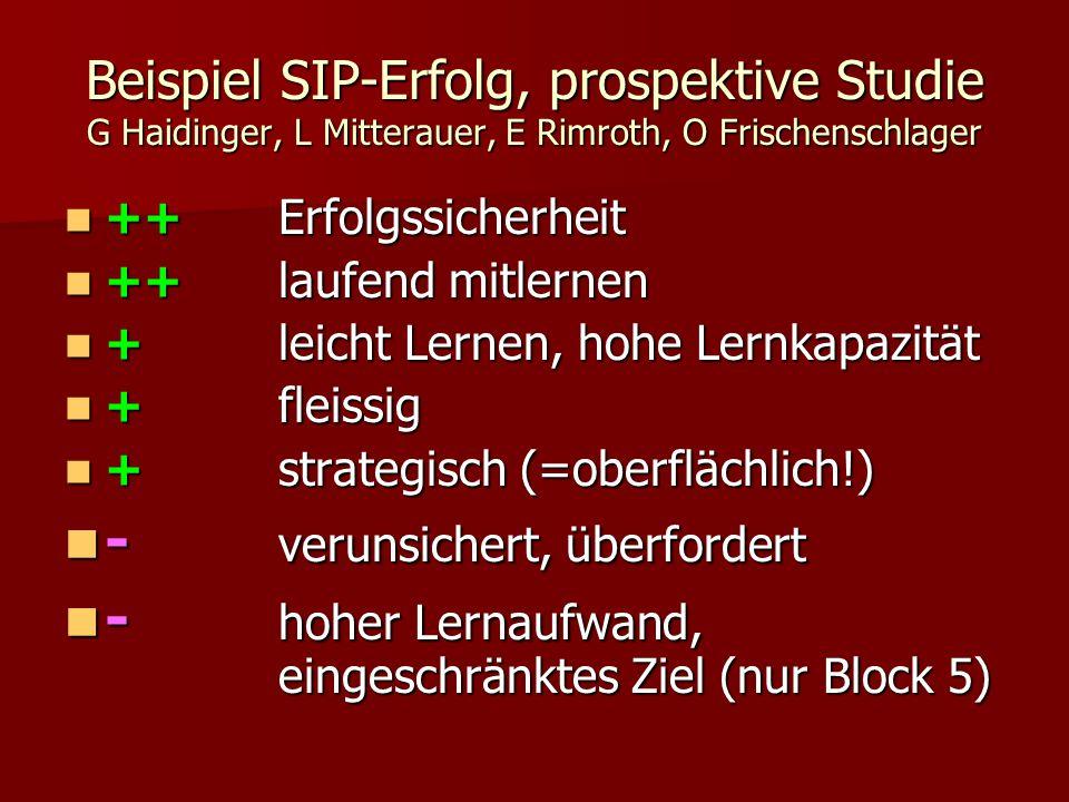 Beispiel SIP-Erfolg, prospektive Studie G Haidinger, L Mitterauer, E Rimroth, O Frischenschlager ++Erfolgssicherheit ++Erfolgssicherheit ++laufend mitlernen ++laufend mitlernen +leicht Lernen, hohe Lernkapazität +leicht Lernen, hohe Lernkapazität +fleissig +fleissig +strategisch (=oberflächlich!) +strategisch (=oberflächlich!) - verunsichert, überfordert - verunsichert, überfordert - hoher Lernaufwand, eingeschränktes Ziel (nur Block 5) - hoher Lernaufwand, eingeschränktes Ziel (nur Block 5)