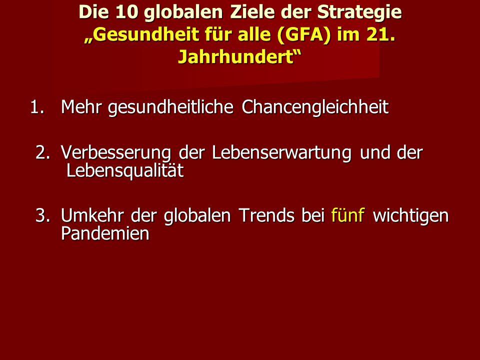 Die 10 globalen Ziele der Strategie Gesundheit für alle (GFA) im 21. Jahrhundert 1. Mehr gesundheitliche Chancengleichheit 2. Verbesserung der Lebense
