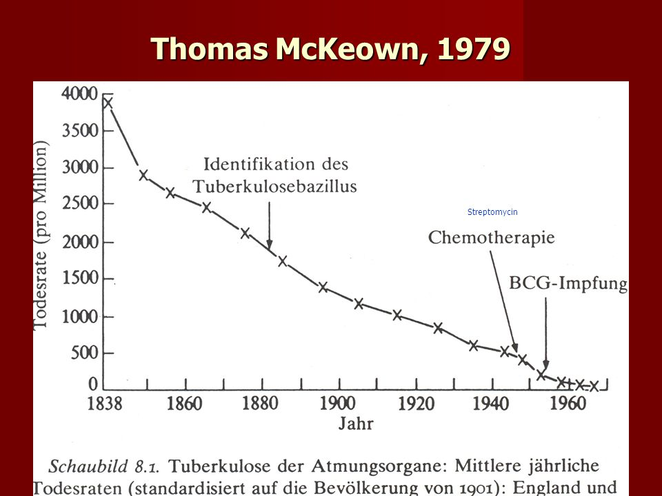 Thomas McKeown, 1979 Streptomycin
