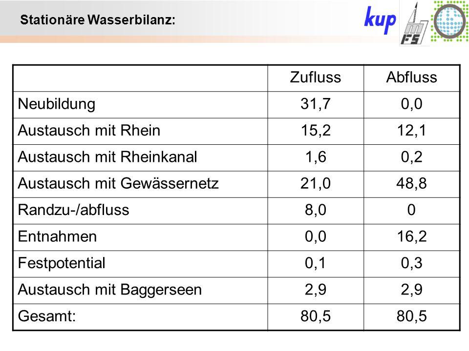 Untersuchungsgebiet: Stationäre Wasserbilanz: ZuflussAbfluss Neubildung31,70,0 Austausch mit Rhein15,212,1 Austausch mit Rheinkanal1,60,2 Austausch mit Gewässernetz21,048,8 Randzu-/abfluss8,00 Entnahmen0,016,2 Festpotential0,10,3 Austausch mit Baggerseen2,9 Gesamt:80,5