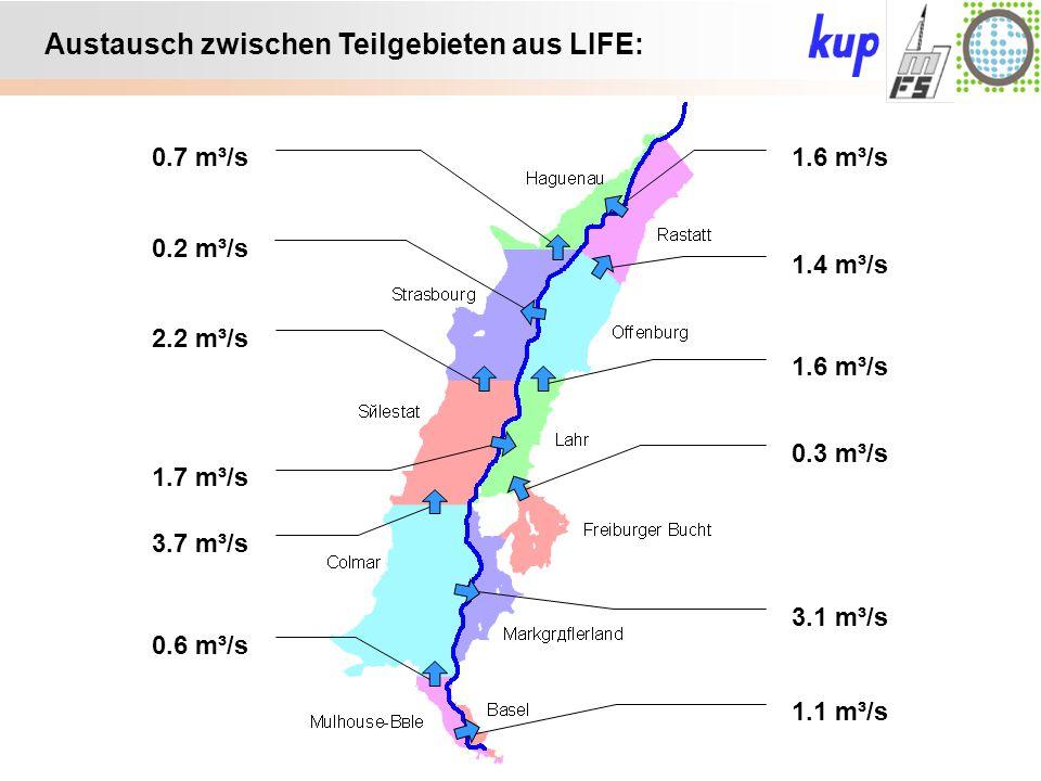 Untersuchungsgebiet: Austausch zwischen Teilgebieten aus LIFE: 1.6 m³/s0.7 m³/s 2.2 m³/s 0.2 m³/s 3.7 m³/s 1.7 m³/s 0.6 m³/s 3.1 m³/s 1.1 m³/s 1.4 m³/s 1.6 m³/s 0.3 m³/s
