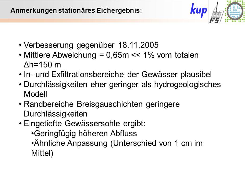 Untersuchungsgebiet: Anmerkungen stationäres Eichergebnis: Verbesserung gegenüber 18.11.2005 Mittlere Abweichung = 0,65m << 1% vom totalen Δh=150 m In