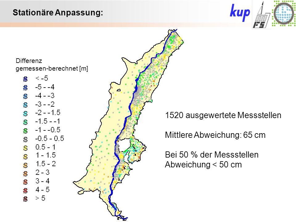 Untersuchungsgebiet: Stationäre Anpassung: 1520 ausgewertete Messstellen Mittlere Abweichung: 65 cm Bei 50 % der Messstellen Abweichung < 50 cm Differenz gemessen-berechnet [m]