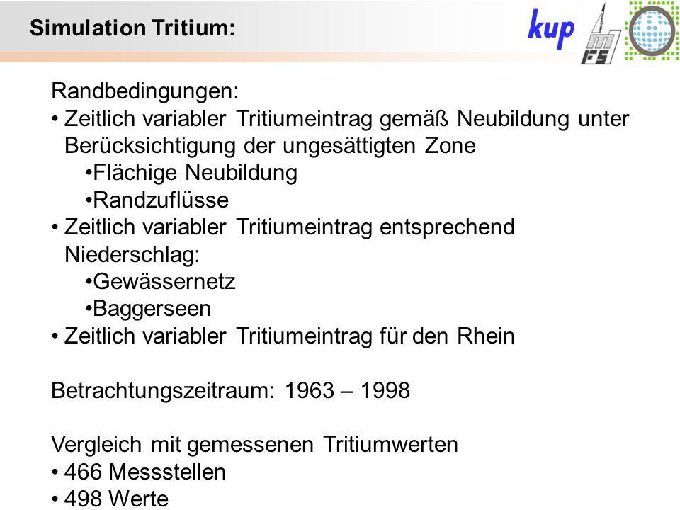 Untersuchungsgebiet: Simulation Tritium: Randbedingungen: Zeitlich variabler Tritiumeintrag gemäß Neubildung unter Berücksichtigung der ungesättigten