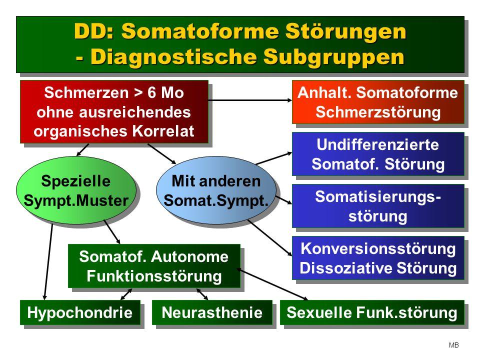 Schmerzen > 6 Mo ohne ausreichendes organisches Korrelat Anhalt.