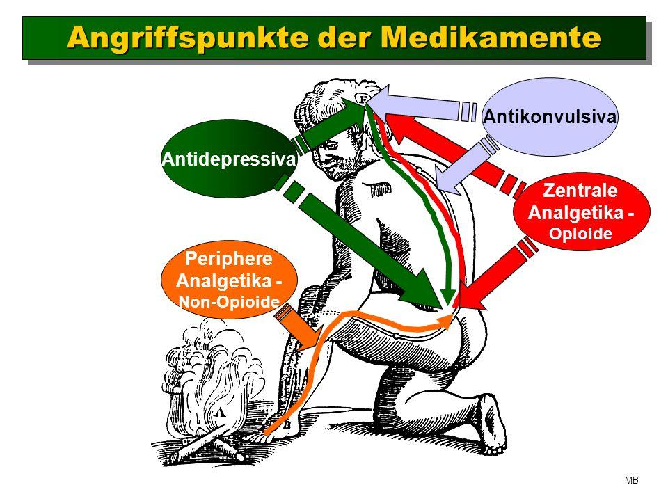 Angriffspunkte der Medikamente Antidepressiva Periphere Analgetika - Non-Opioide Zentrale Analgetika - Opioide Antikonvulsiva MB