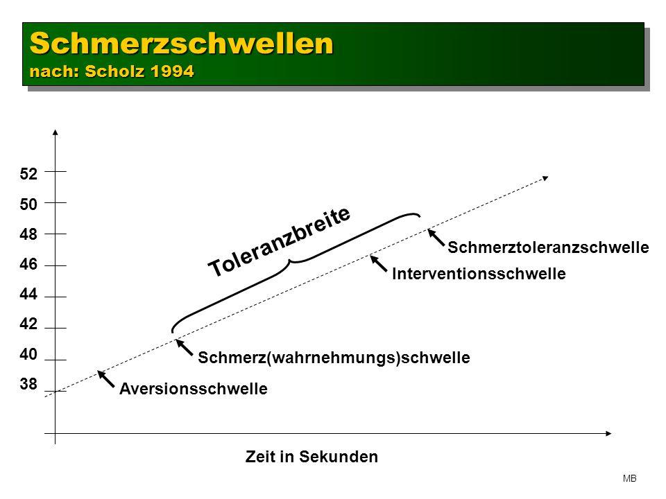 Schmerztoleranzschwelle Schmerzschwellen nach: Scholz 1994 Schmerzschwellen 52 50 48 46 44 42 40 38 Aversionsschwelle Schmerz(wahrnehmungs)schwelle Interventionsschwelle Zeit in Sekunden Toleranzbreite MB
