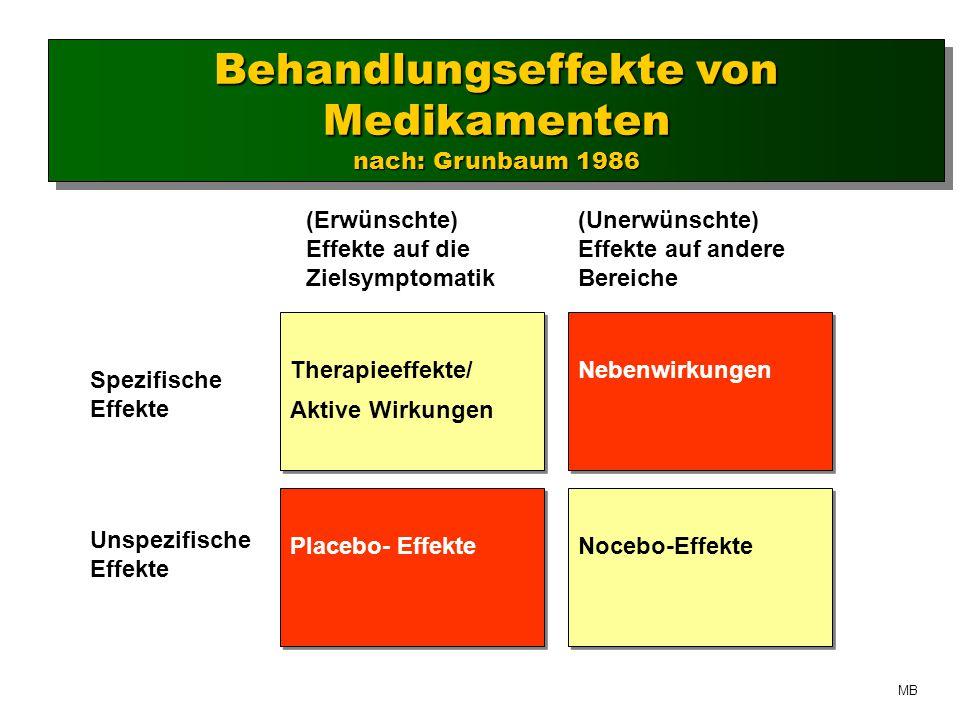 Behandlungseffekte von Medikamenten nach: Grunbaum 1986 Behandlungseffekte von Medikamenten nach: Grunbaum 1986 Therapieeffekte/ Aktive Wirkungen Therapieeffekte/ Aktive Wirkungen Nebenwirkungen Nebenwirkungen Placebo- Effekte (Erwünschte) Effekte auf die Zielsymptomatik Spezifische Effekte (Unerwünschte) Effekte auf andere Bereiche Nocebo-Effekte Unspezifische Effekte MB