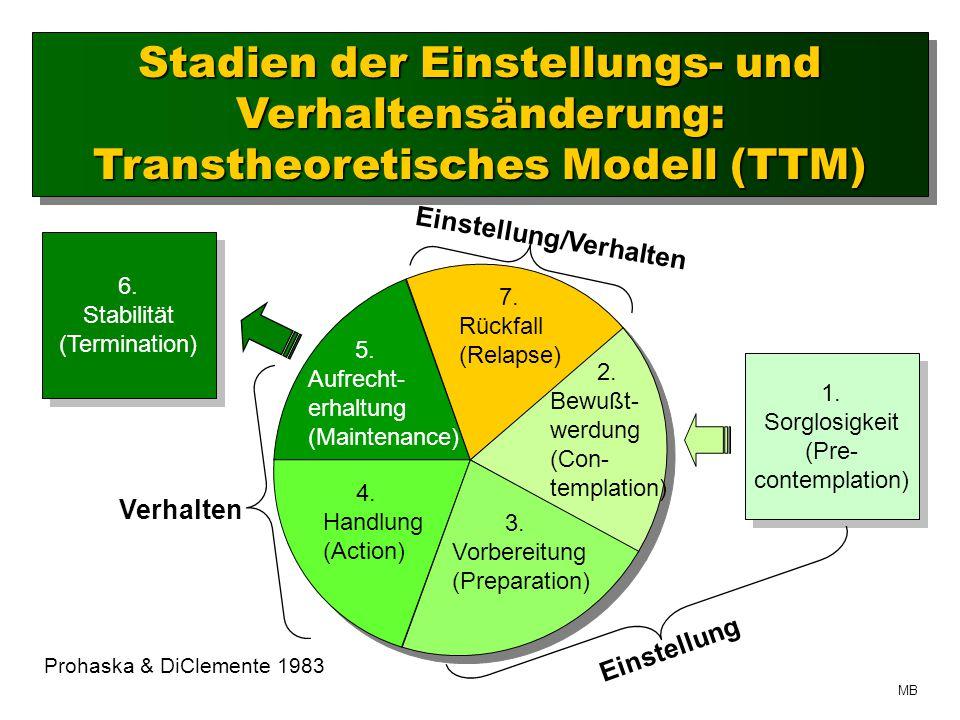 Stadien der Einstellungs- und Verhaltensänderung: Transtheoretisches Modell (TTM) 1.