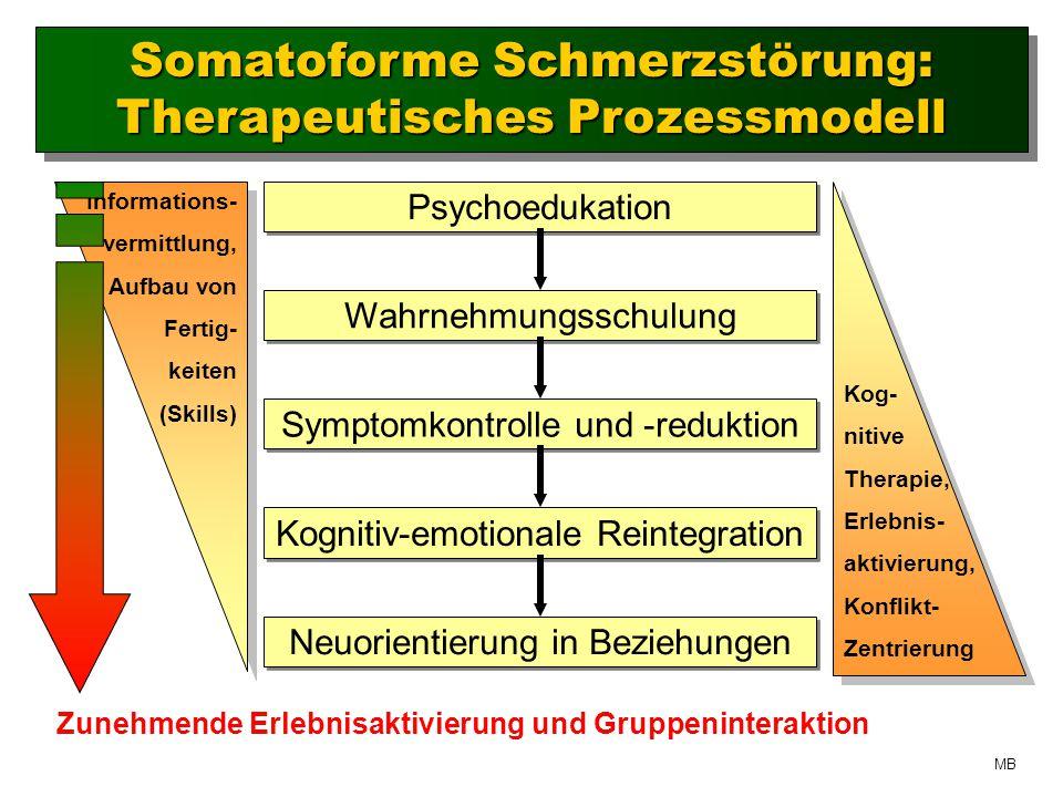 Informations- vermittlung, Aufbau von Fertig- keiten (Skills) Kog- nitive Therapie, Erlebnis- aktivierung, Konflikt- Zentrierung Zunehmende Erlebnisaktivierung und Gruppeninteraktion Somatoforme Schmerzstörung: Therapeutisches Prozessmodell Psychoedukation Wahrnehmungsschulung Symptomkontrolle und -reduktion Kognitiv-emotionale Reintegration Neuorientierung in Beziehungen MB