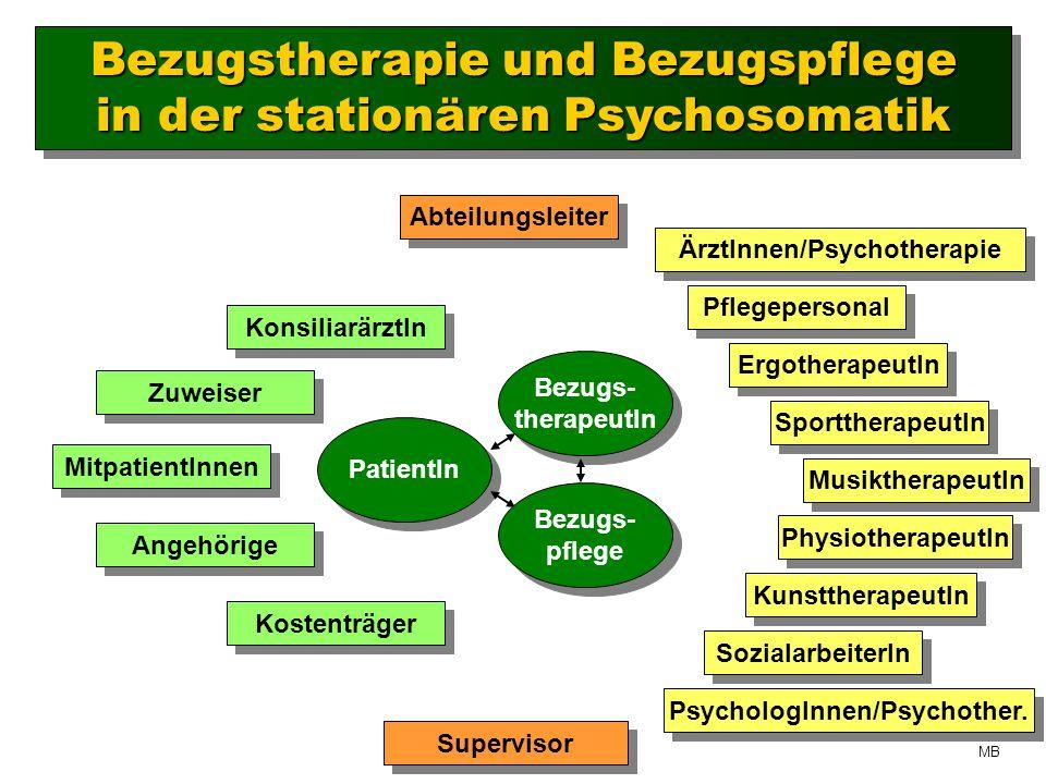 Bezugstherapie und Bezugspflege in der stationären Psychosomatik Bezugstherapie und Bezugspflege in der stationären Psychosomatik PatientIn Pflegepersonal Bezugs- therapeutIn Bezugs- therapeutIn ÄrztInnen/Psychotherapie ErgotherapeutIn SozialarbeiterIn PsychologInnen/Psychother.