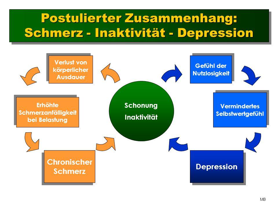 Schonung Inaktivität Verlust von körperlicher Ausdauer Verlust von körperlicher Ausdauer Erhöhte Schmerzanfälligkeit bei Belastung Erhöhte Schmerzanfälligkeit bei Belastung Chronischer Schmerz Chronischer Schmerz Gefühl der Nutzlosigkeit Gefühl der Nutzlosigkeit Vermindertes Selbstwertgefühl Vermindertes Selbstwertgefühl Depression Postulierter Zusammenhang: Schmerz - Inaktivität - Depression Postulierter Zusammenhang: Schmerz - Inaktivität - Depression MB