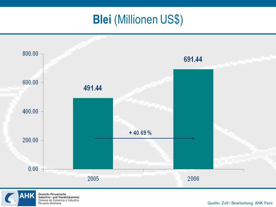 Quelle: Zoll / Bearbeitung AHK Perú Blei (Millionen US$) + 40.69 %
