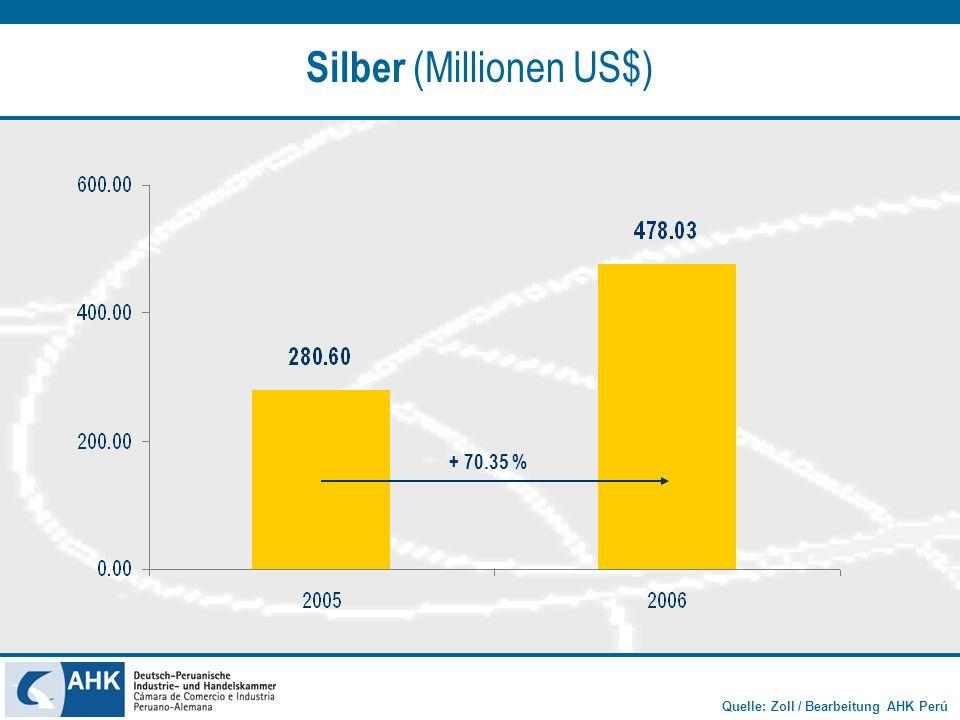 Quelle: Zoll / Bearbeitung AHK Perú Silber (Millionen US$) + 70.35 %