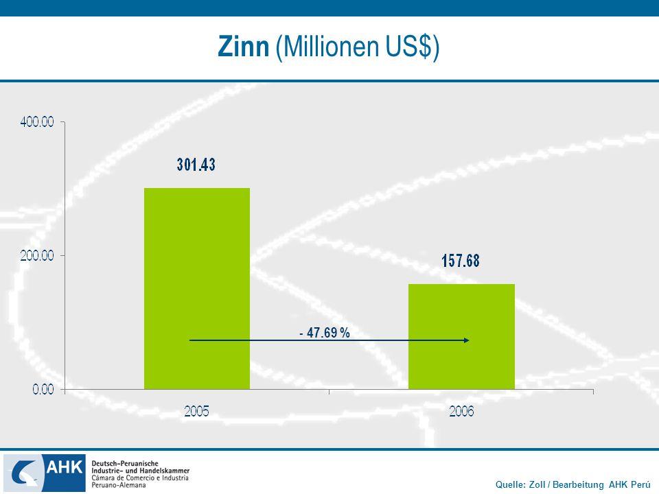 Quelle: Zoll / Bearbeitung AHK Perú Zinn (Millionen US$) - 47.69 %