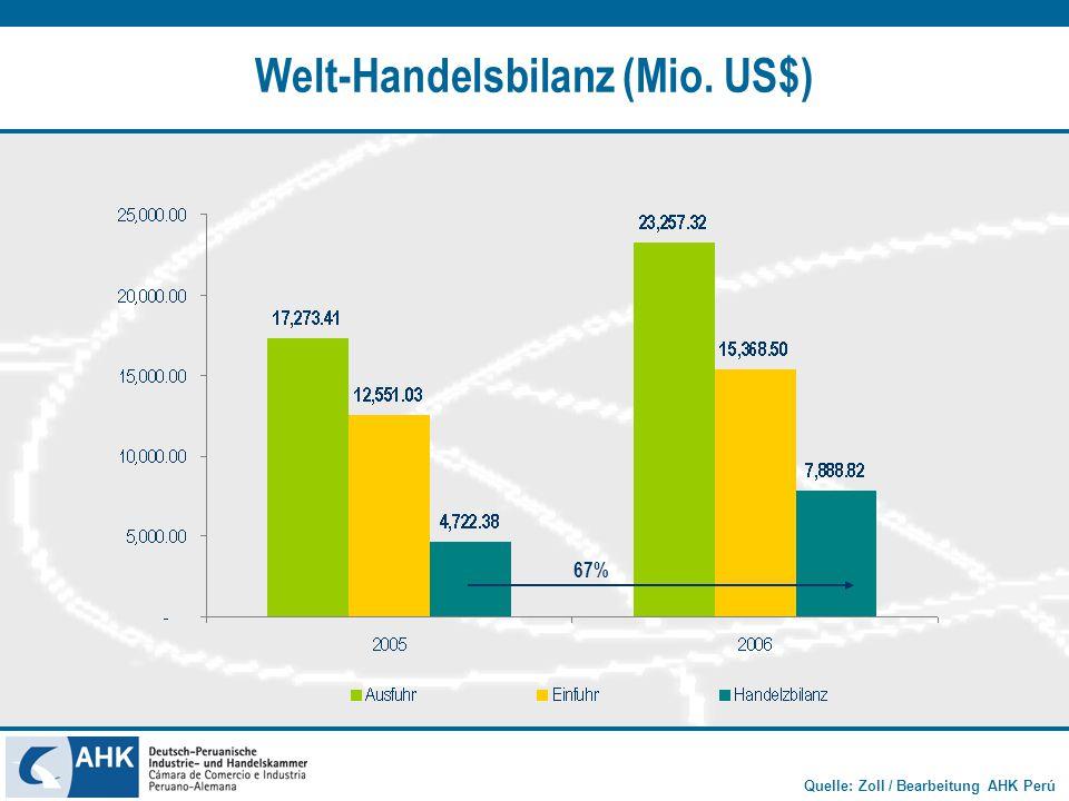 Quelle: Zoll / Bearbeitung AHK Perú Eisen (Millionen US$) + 18.45 %