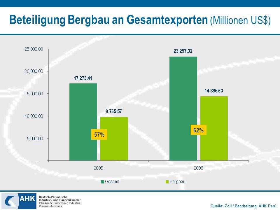 Quelle: Zoll / Bearbeitung AHK Perú Beteiligung Bergbau an Gesamtexporten (Millionen US$) 57% 62%