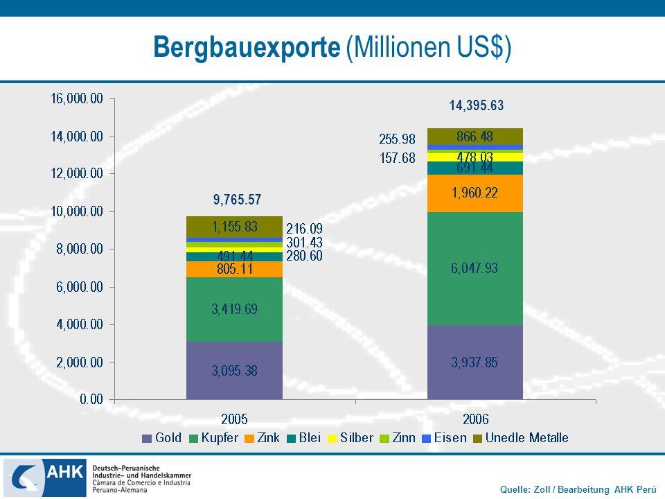 Quelle: Zoll / Bearbeitung AHK Perú Bergbauexporte (Millionen US$) 9,765.57 14,395.63