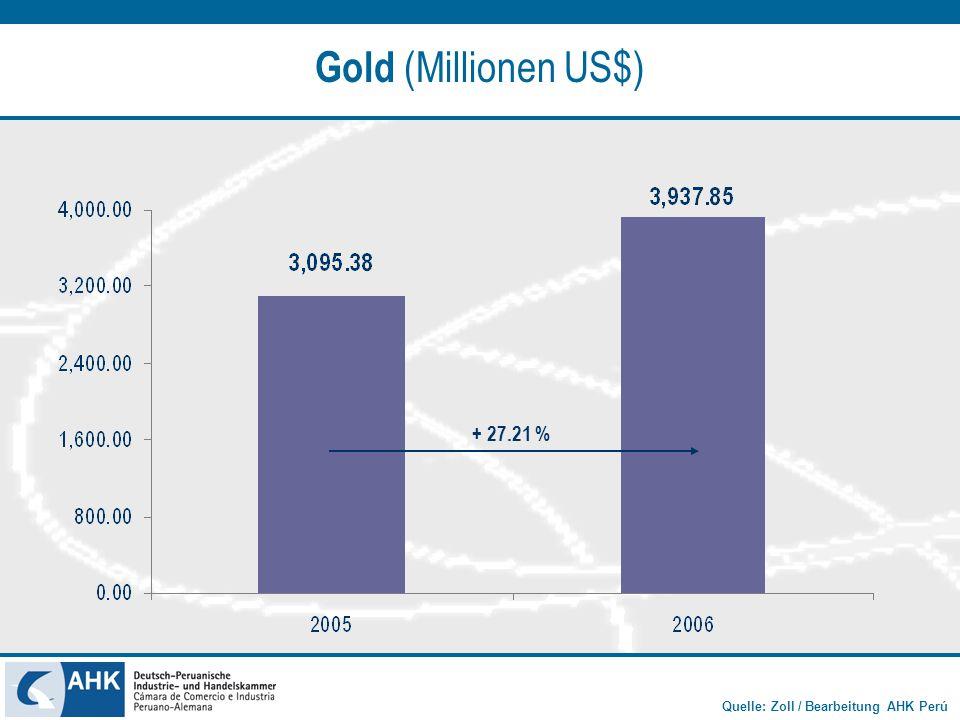 Quelle: Zoll / Bearbeitung AHK Perú Kupfer (Millionen US$) + 76.86 %