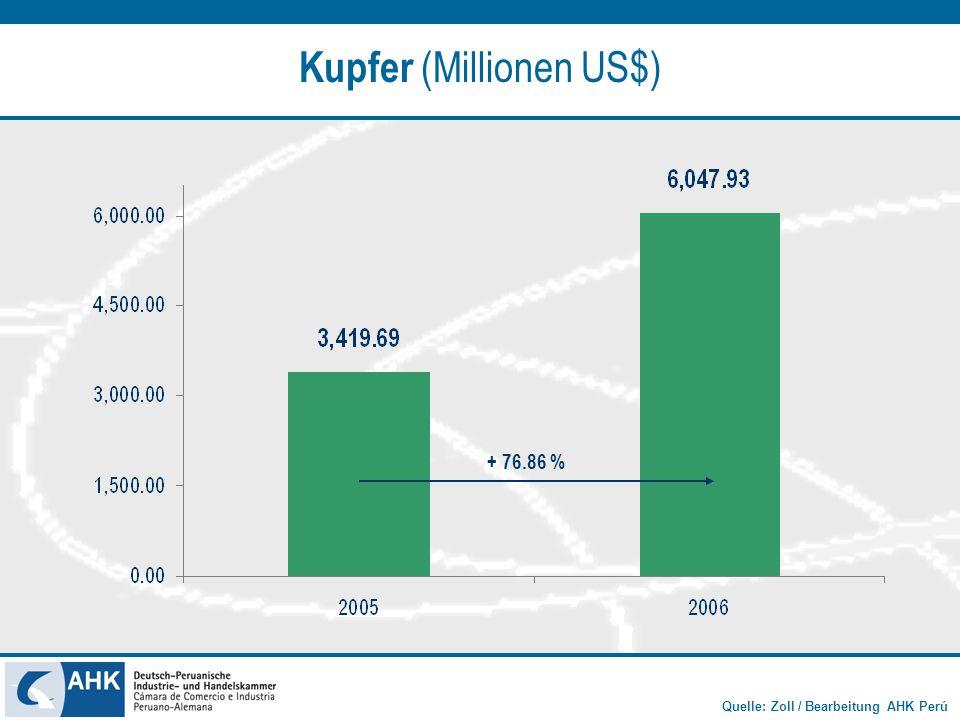 Quelle: Zoll / Bearbeitung AHK Perú Zink (Millionen US$) + 143.47 %