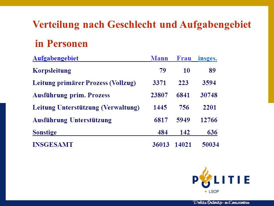 Verteilung nach Geschlecht und Aufgabengebiet in Personen Aufgabengebiet Mann Frau insges.