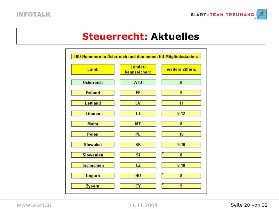 11.11.2004 INFOTALK www.siart.at Steuerrecht: Aktuelles Seite 20 von 32