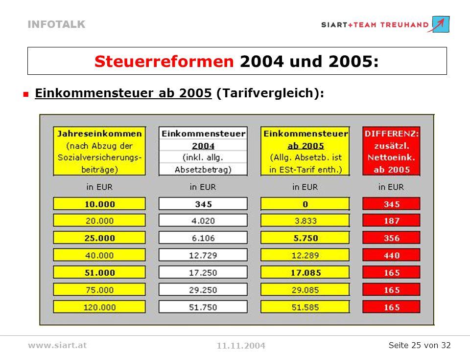 11.11.2004 INFOTALK www.siart.at Einkommensteuer ab 2005 (Tarifvergleich): Steuerreformen 2004 und 2005: Seite 25 von 32