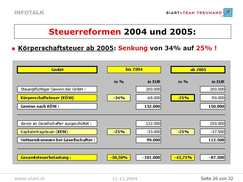 11.11.2004 INFOTALK www.siart.at Körperschaftsteuer ab 2005: Senkung von 34% auf 25% .